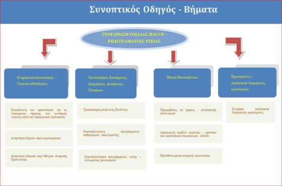 ΑΧΑΪΑ: Κωδικοποίηση μέτρων προφύλαξης για κορονοϊό – Των εργαζομένων παραγωγής τροφίμων